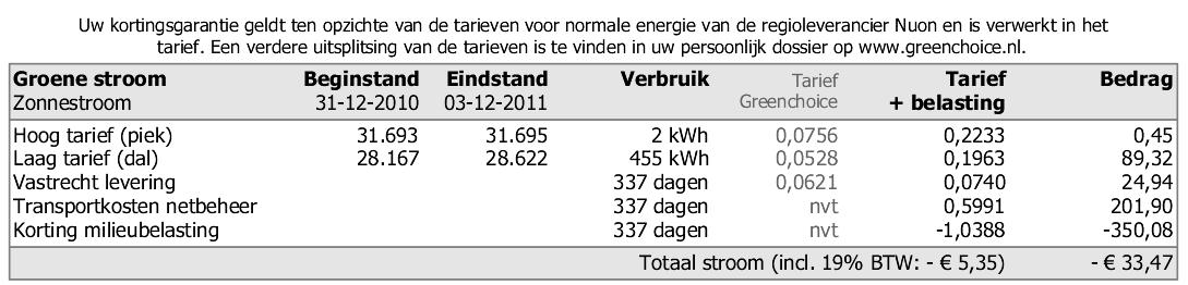 elektriciteit kosten per kwh