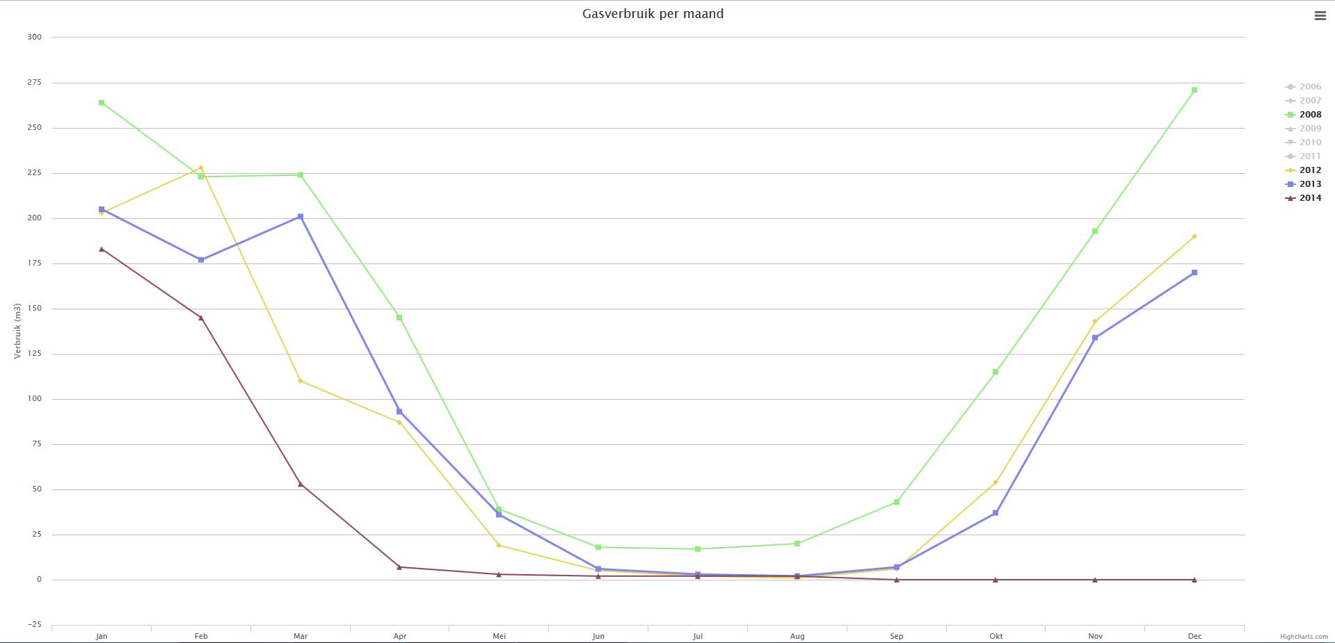gasverbruik_per_maand